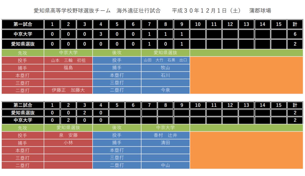 愛知県高校野球選抜VS中京大学