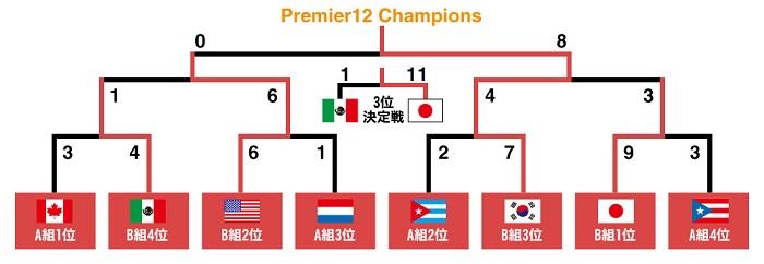 2015年のプレミア12は日本は3位 韓国が優勝