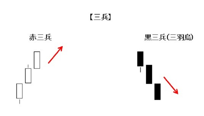 【No1】投資初心者のための用語一覧2