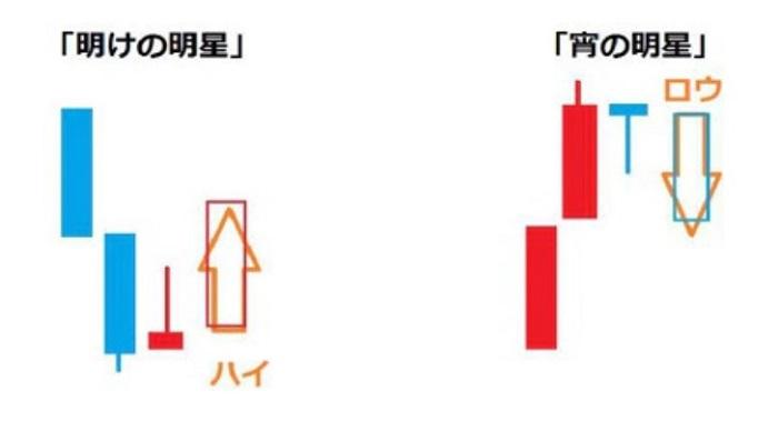 【No1】投資初心者のための用語一覧3