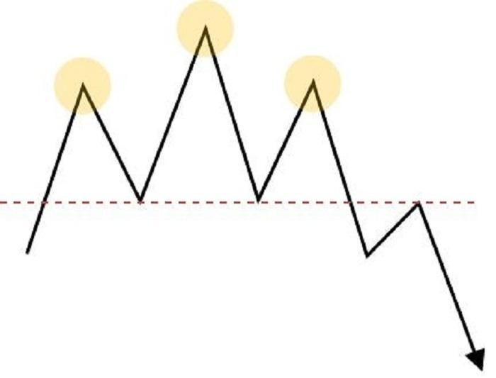 基本チャートパターン