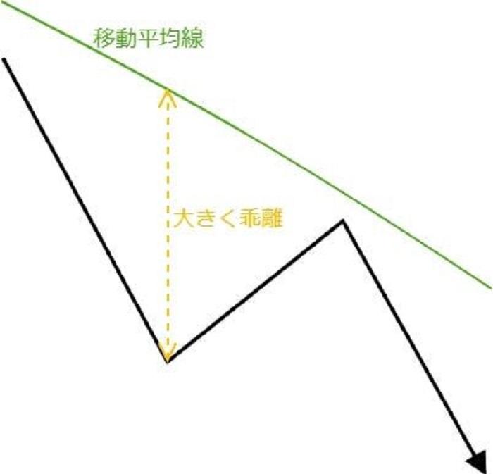 底のチャート5パターン