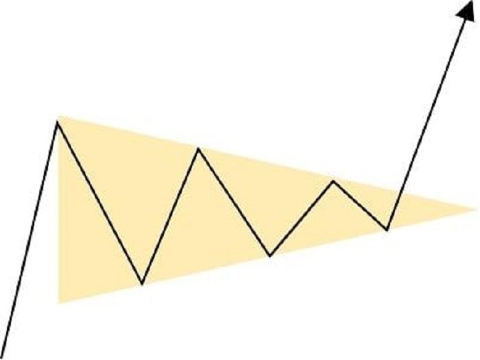 レンジブレイクの4チャート