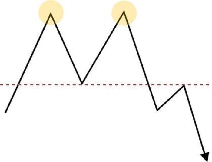 基本チャートパターン2
