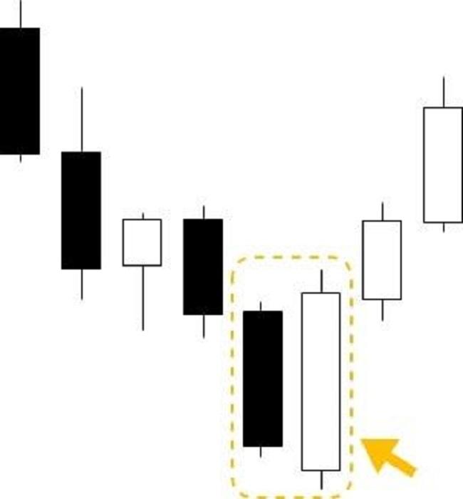 レンド転換を示すローソク足8パターン24