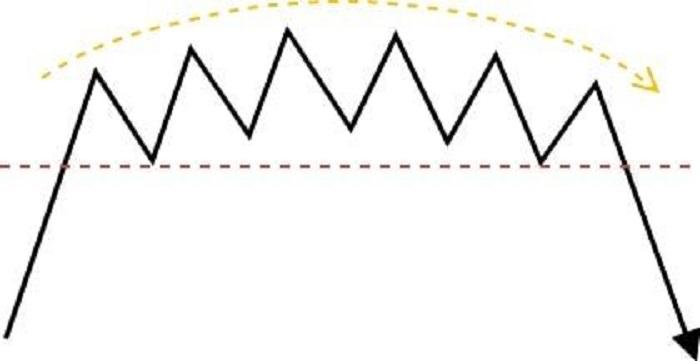 基本チャートパターン4