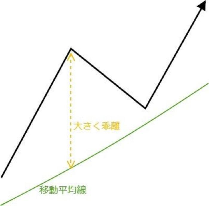 基本チャートパターン5