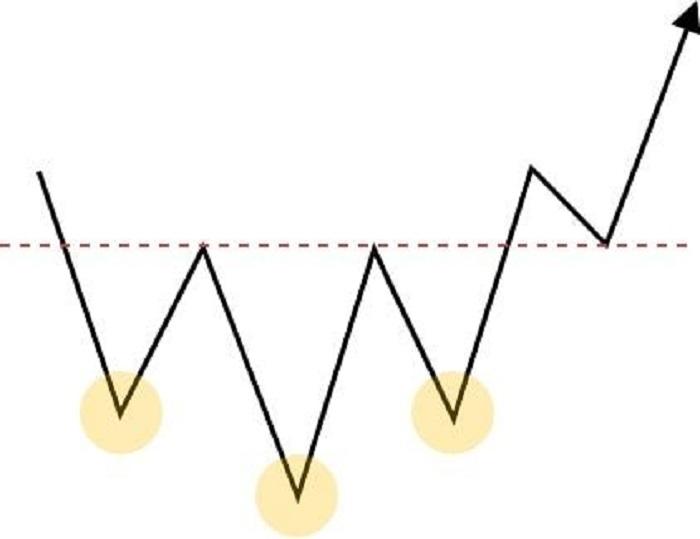 底のチャート5パターン6