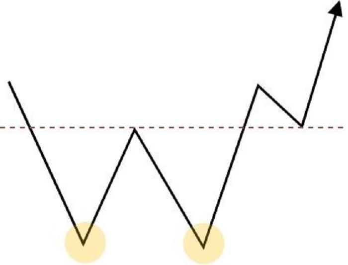底のチャート5パターン7