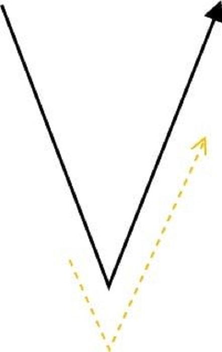 底のチャート5パターン8