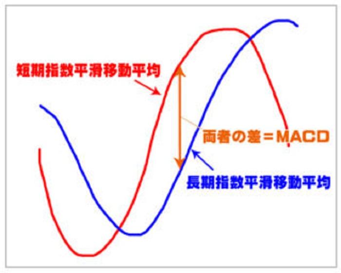 MACDは指数平滑移動平均