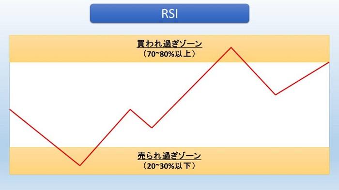 【RSI】テクニカル指標