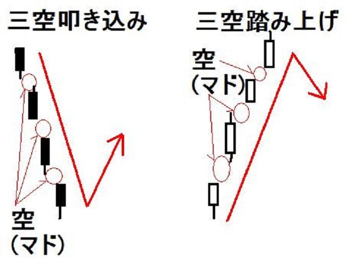 酒田五法・三空(三空叩き込み・三空踏み上げ)