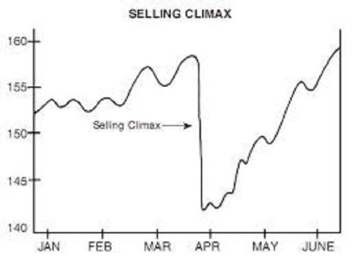 セリング・クライマックスのチャート
