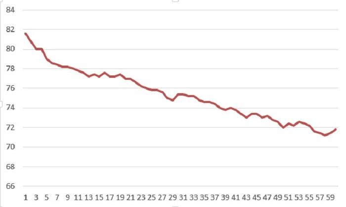 ダイエット60日間の記録